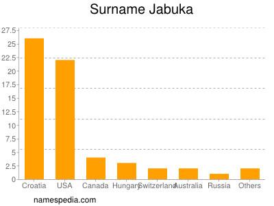 Surname Jabuka