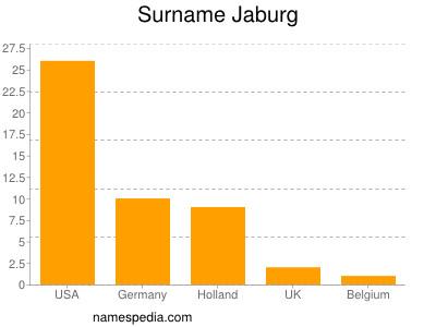 Surname Jaburg