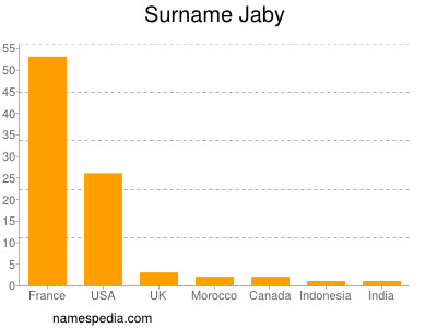 Surname Jaby