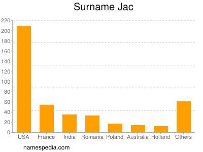 Surname Jac