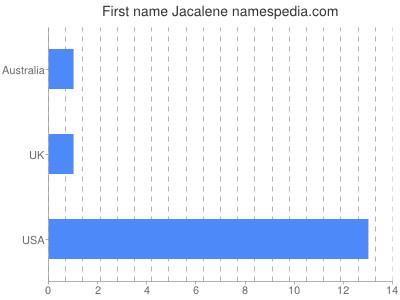 Given name Jacalene