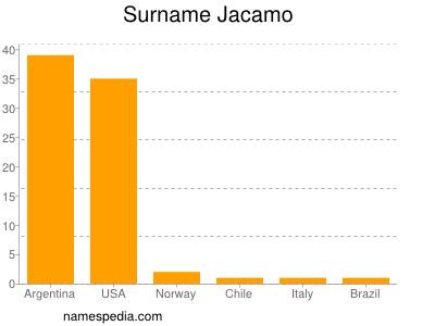 Surname Jacamo
