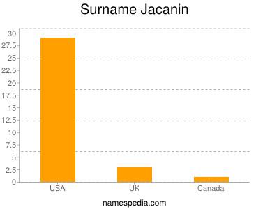 Surname Jacanin