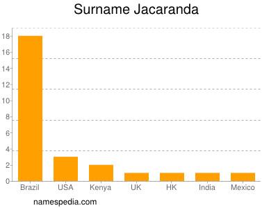 Surname Jacaranda