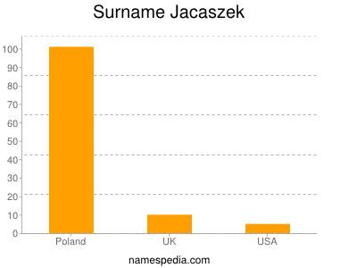 Surname Jacaszek