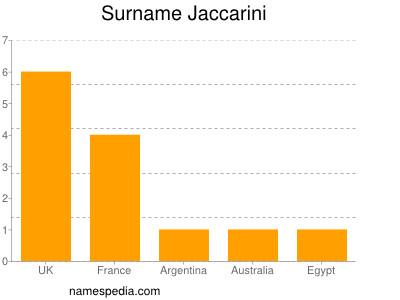 Surname Jaccarini