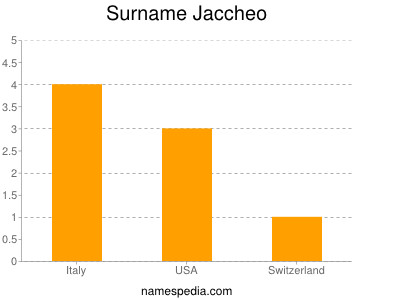 Surname Jaccheo