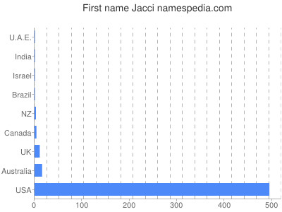 Given name Jacci