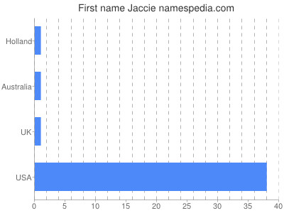 Given name Jaccie