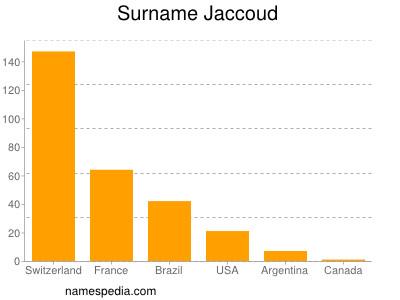 Surname Jaccoud