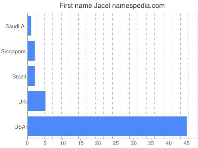 Given name Jacel