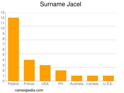Surname Jacel