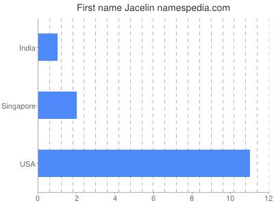 Given name Jacelin