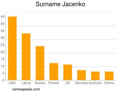 Surname Jacenko
