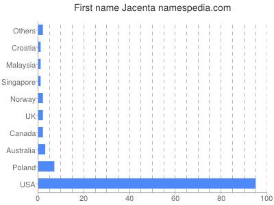 Given name Jacenta