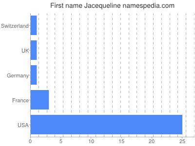 Given name Jacequeline