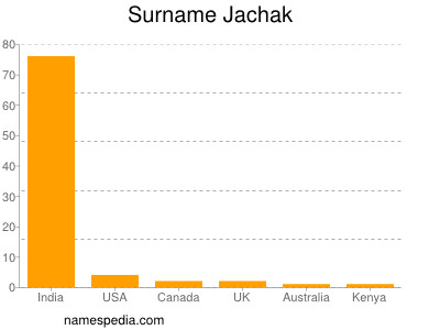 Surname Jachak