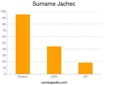 Surname Jachec
