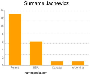 Surname Jachewicz