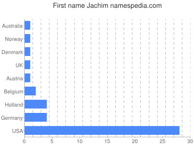 Given name Jachim