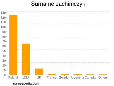 Surname Jachimczyk