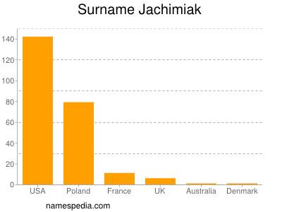 Surname Jachimiak