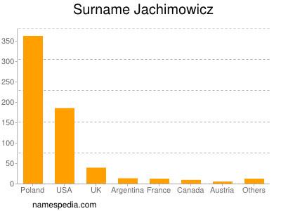 Surname Jachimowicz