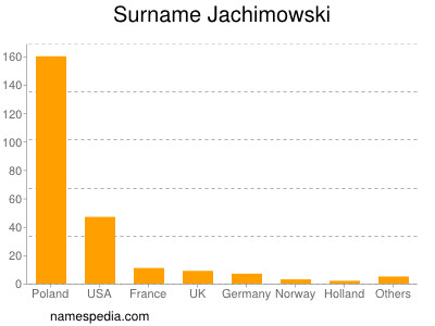 Surname Jachimowski
