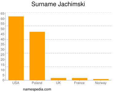 Surname Jachimski