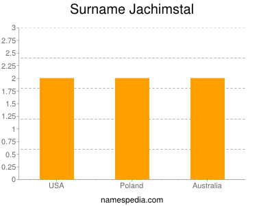 Surname Jachimstal