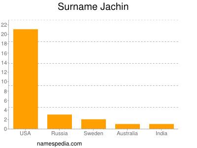 Surname Jachin