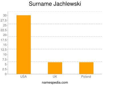 Surname Jachlewski