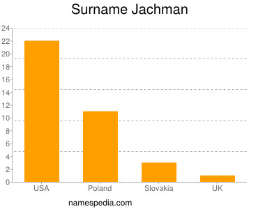 Surname Jachman