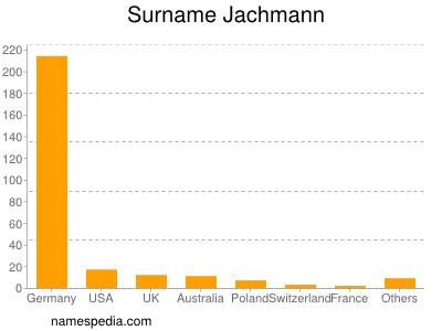 Surname Jachmann