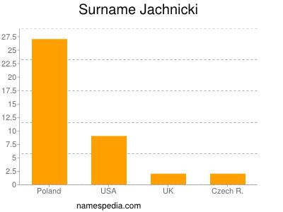 Surname Jachnicki