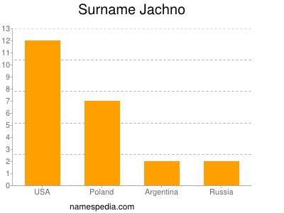 Surname Jachno
