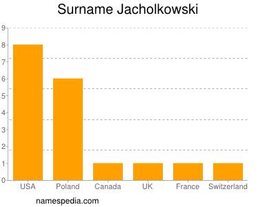 Surname Jacholkowski