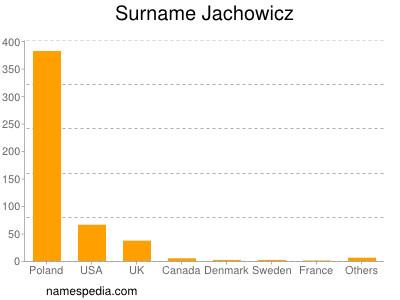Surname Jachowicz