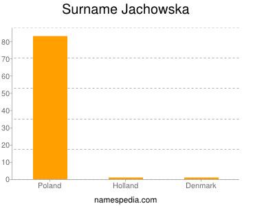 Surname Jachowska