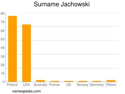 Surname Jachowski