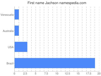 Given name Jachson
