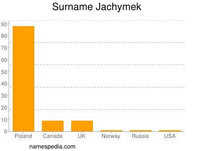 Surname Jachymek