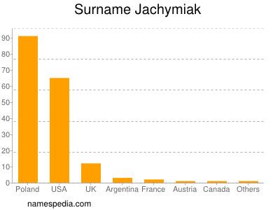 Surname Jachymiak
