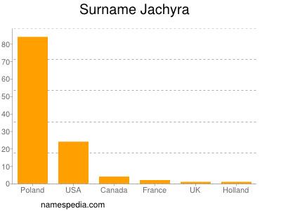 Surname Jachyra