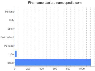 Given name Jaciara