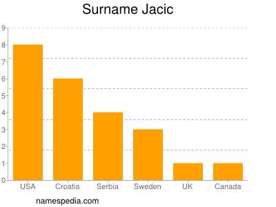 Surname Jacic