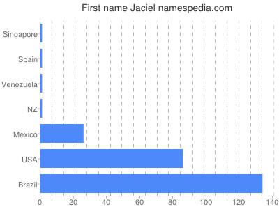 Given name Jaciel