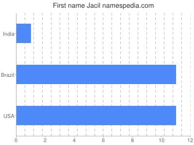 Given name Jacil