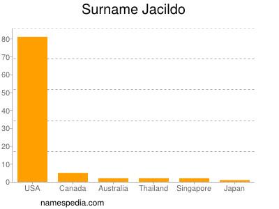 Surname Jacildo