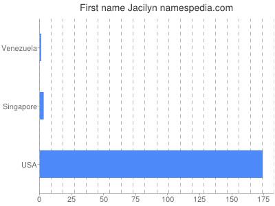 Given name Jacilyn
